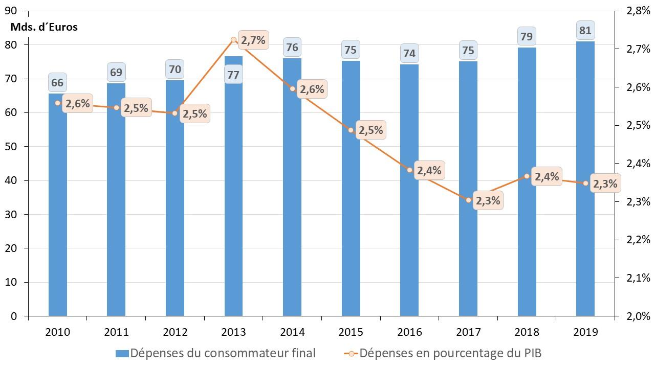 Depense electricite vs PIB