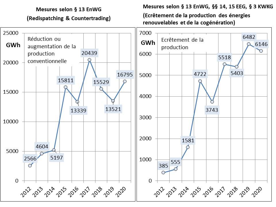 Fig 1_Eingriffe GRT 2012_2020