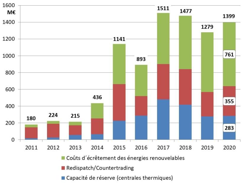 Fig 2_Hausse des coûts de stabilisation du réseau 2011_2020
