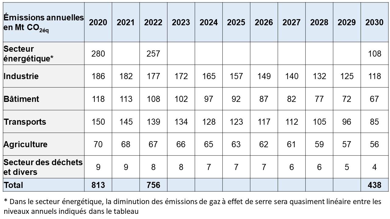 Tableau sektorziele 2030