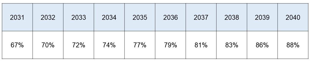 Tableau Ziele 2040