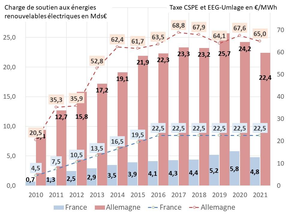 Fig 17 charges de soutien et tarifs 2021