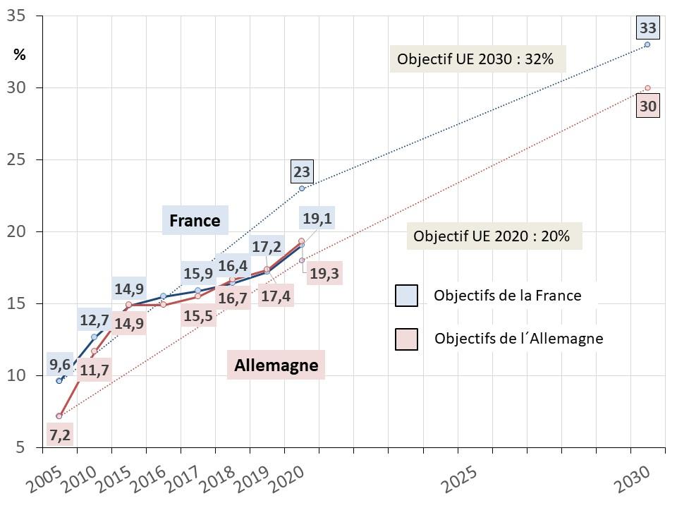 Fig 21 part ENR 2020_2030