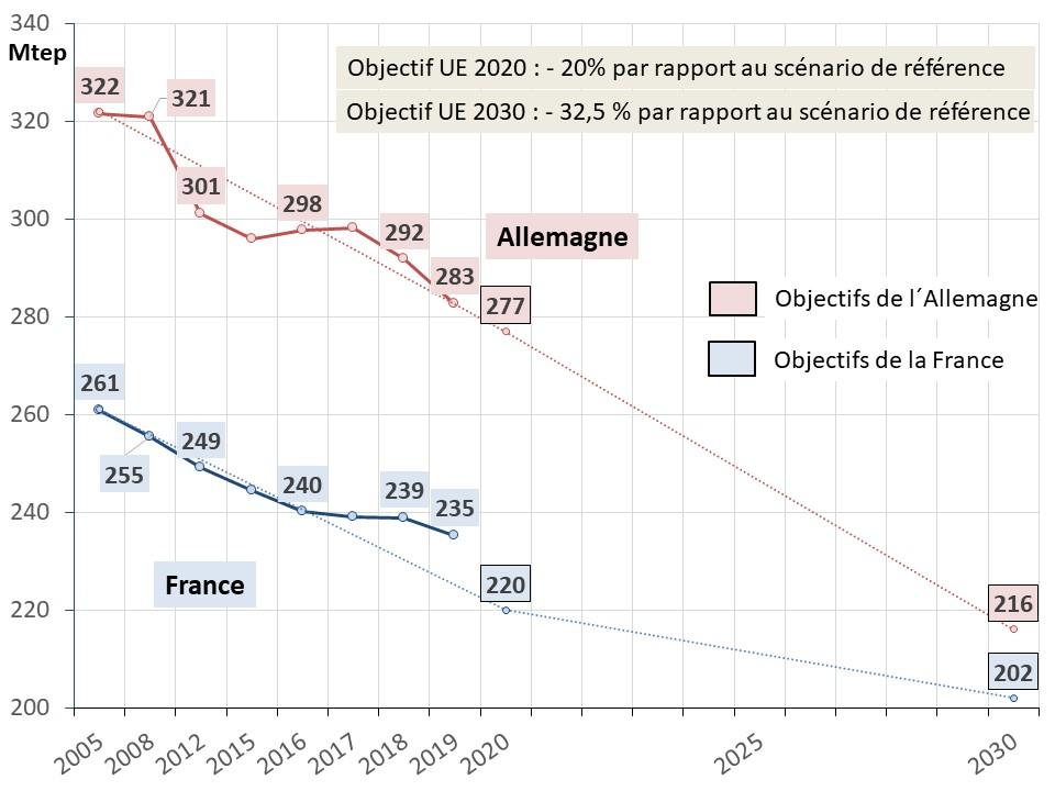 Fig 23 EU 2020_2030_conso energie primaire