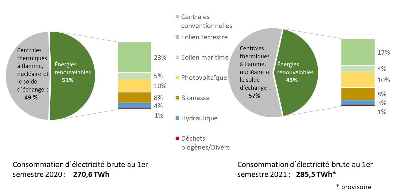 Fig 1_Bruttostromverbrauch 2020_2021
