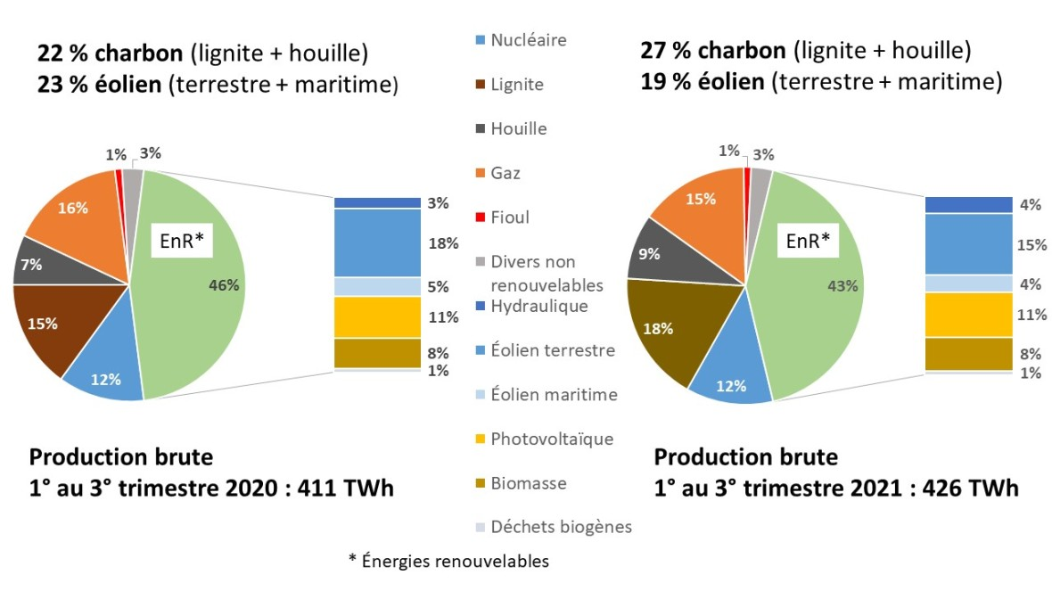 Production brute 3e trim 2021